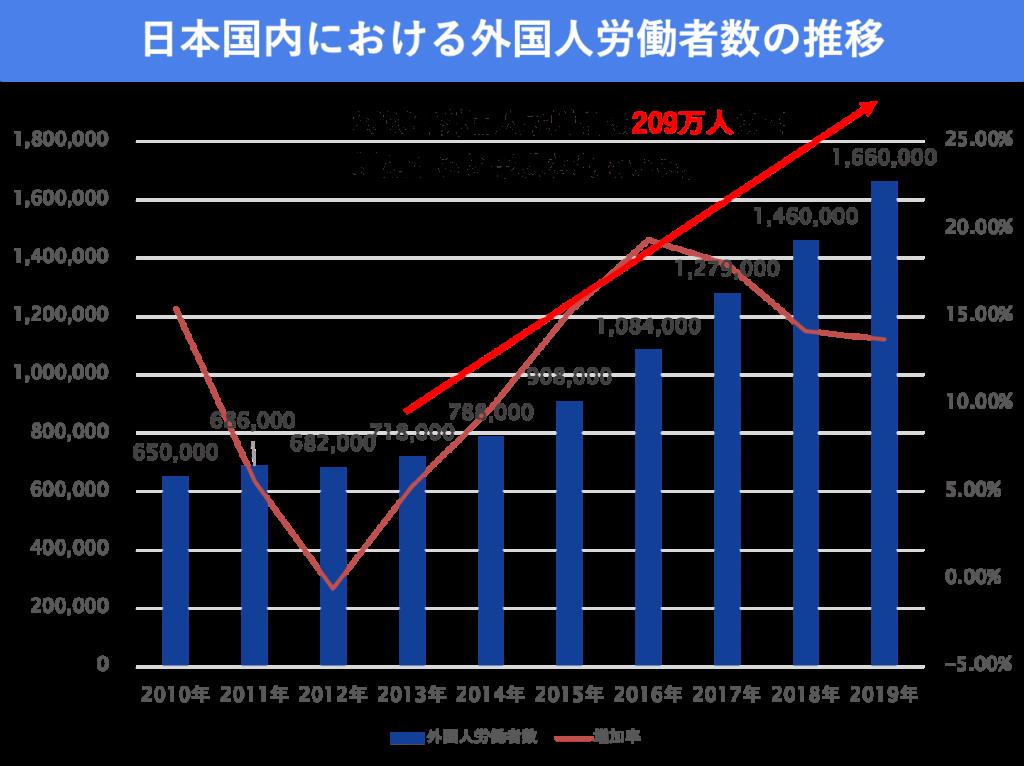 外国人労働者数の推移グラフ