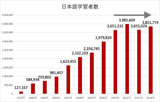 日本語学習者数