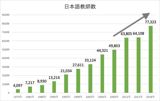 日本語教師数