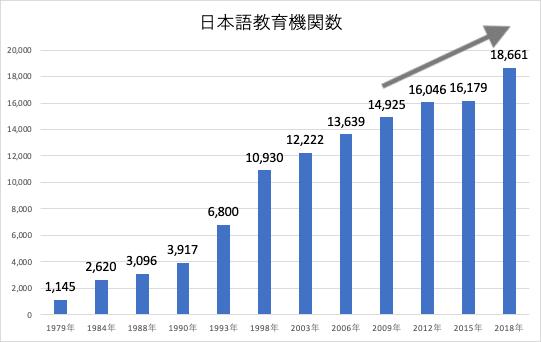 日本語教育機関数